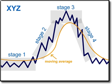 market stages